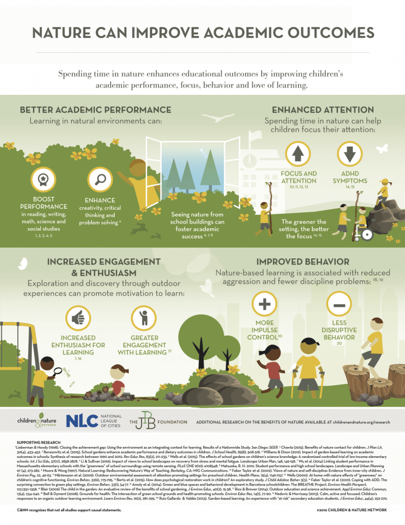 Nature Can Improve Academic Outdomes infographic